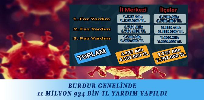 BURDUR GENELİNDE 11 MİLYON 934 BİN TL YARDIM YAPILDI